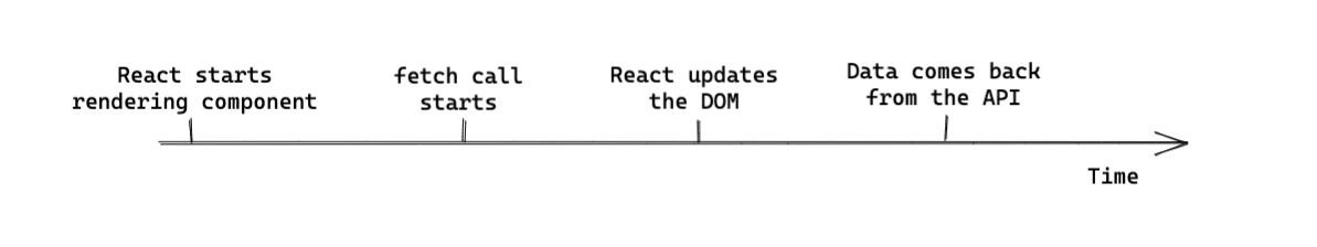 Timeline of React rendering before data returned from the API